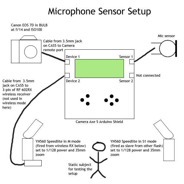 Sensor input and device output setup for Microphone experiments
